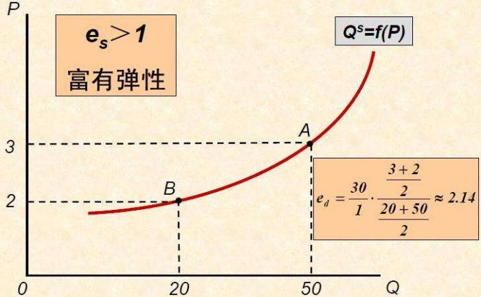 供给和需求平衡曲线