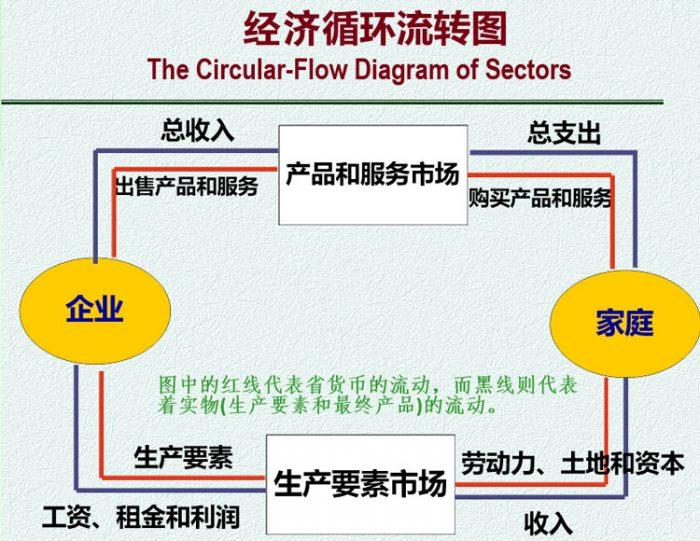 经济运行循环图