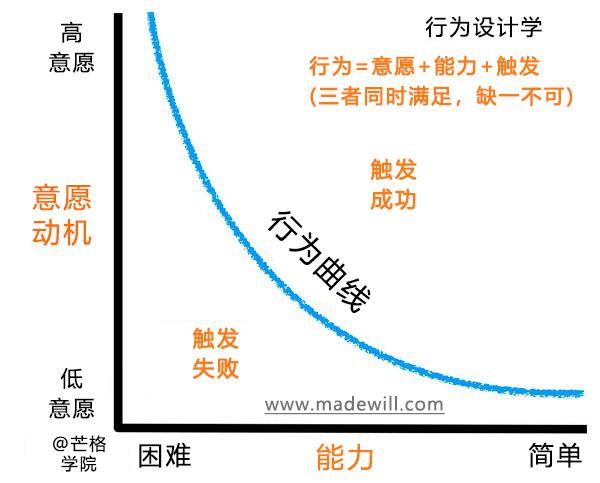 行为设计学模型