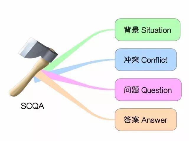 金字塔原理SCQA