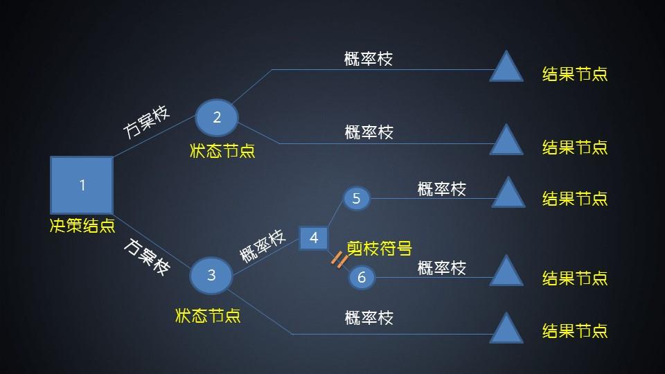 决策树思维模型在工作和生活中的基础应用