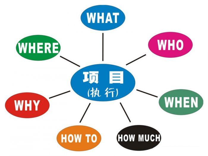 5W2H分析法是独立思考的好工具