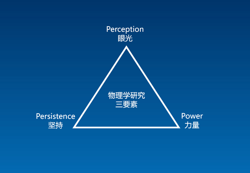 物理学研究三要素