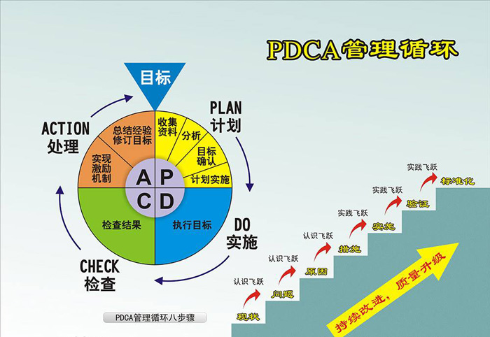 PDCA管理循环