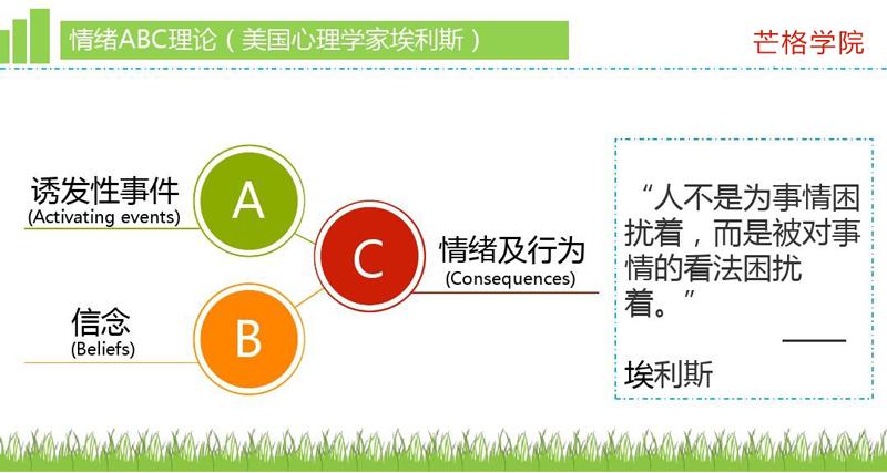 ABC情绪理论