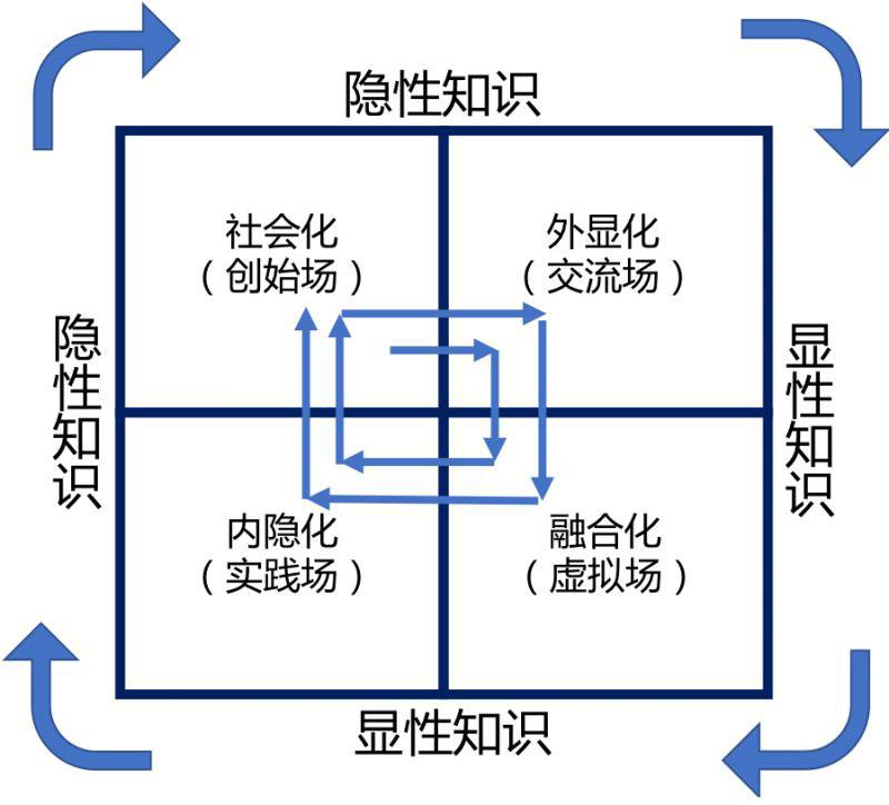 知识创造螺旋模型