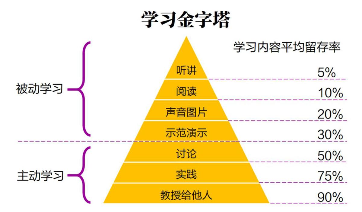 学习金字塔